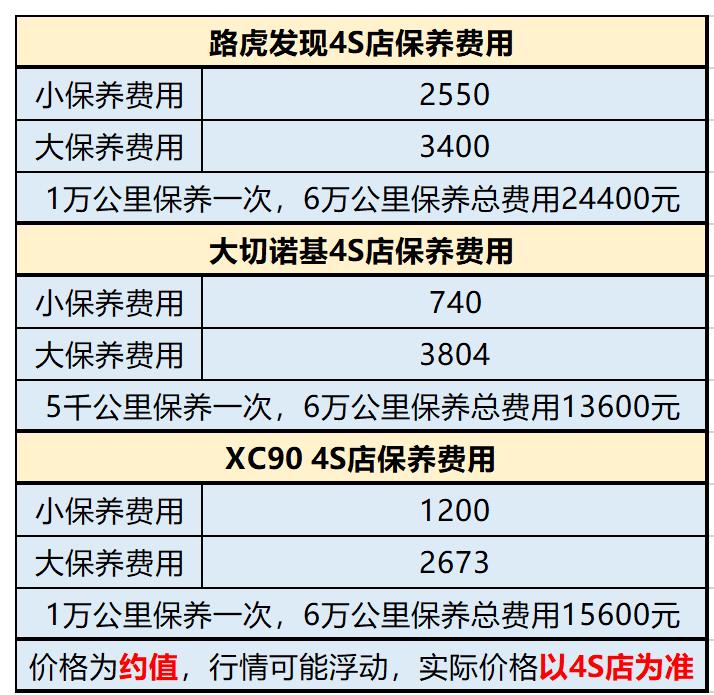 这3款SUV最高优惠20万元!路虎发现/大切诺基/XC90选谁合适?