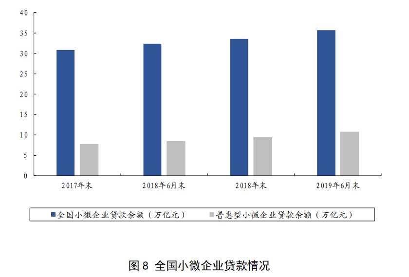 2019普惠金融报告: 上半年新发放普惠型小微企业贷款平均利率达6.82%
