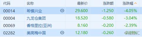 港股异动 | 遭剔出MSCI明晟香港指数 希慎兴业(0014.HK)等相关4股普跌