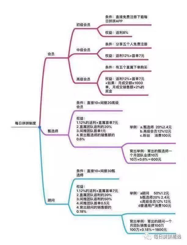 (每日拼拼的拼团制度)