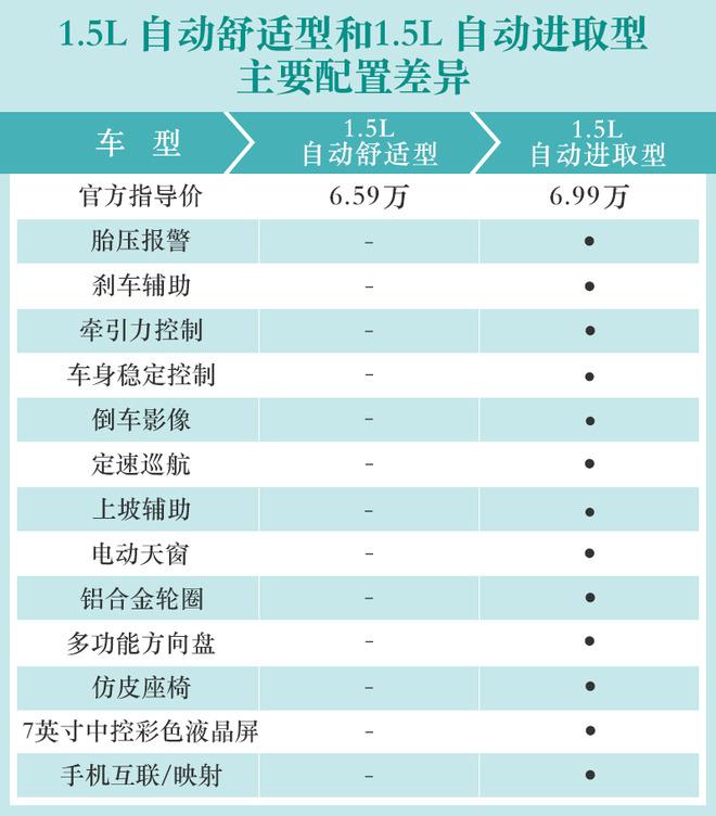 推荐自动悦享型 长安汽车-长安CS15购车手册