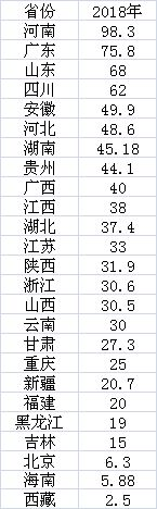 数据来源:第一财经根据公开资料统计
