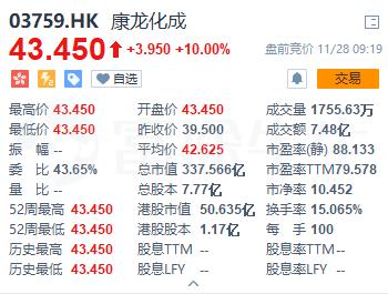 新股首日 | 两新股首挂大涨,康龙化成高开10%