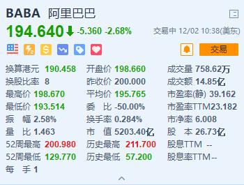 阿里巴巴美股跌超2%,此前5日累