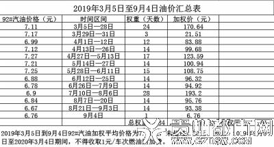 贵阳中心城区取消的士燃油附加费