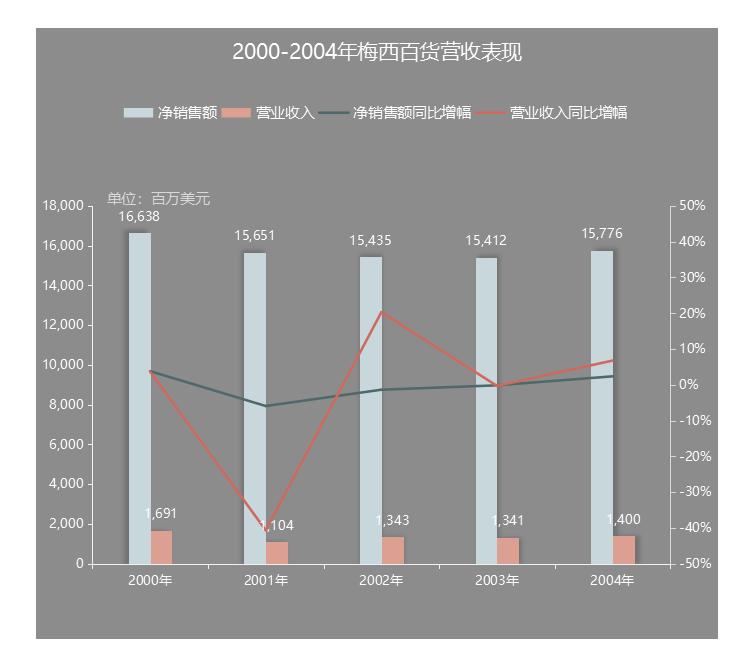 數據來源 | 公司公告製圖 | 商業地產頭條