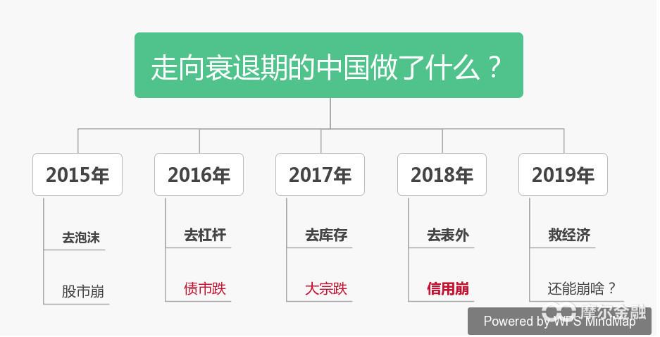 2019经济周期_宣继游 2019年经济周期的展望及过去的总结