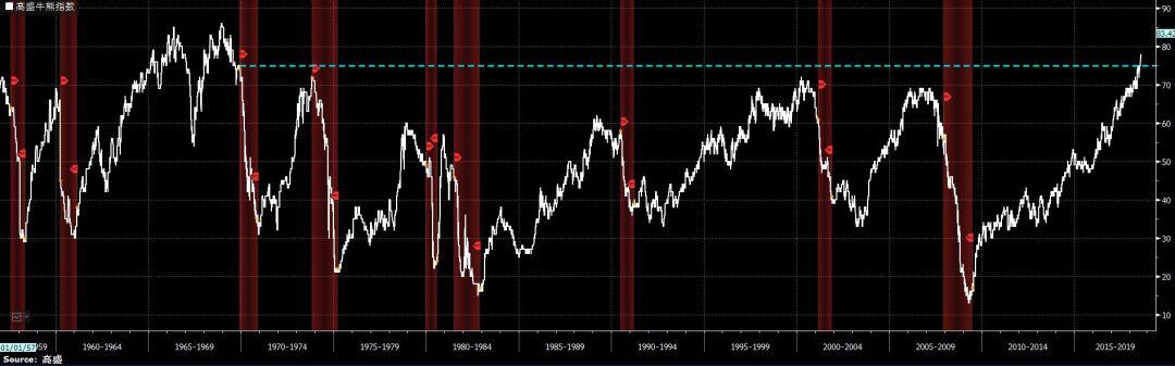 高盛牛熊指数已升至1969年以来最高水平