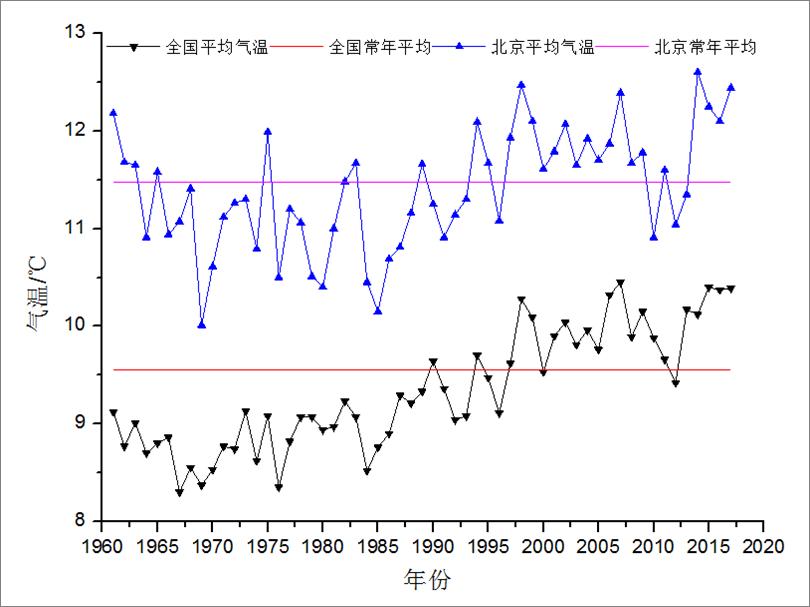 近几十年中国和北京地区平均气温变化图