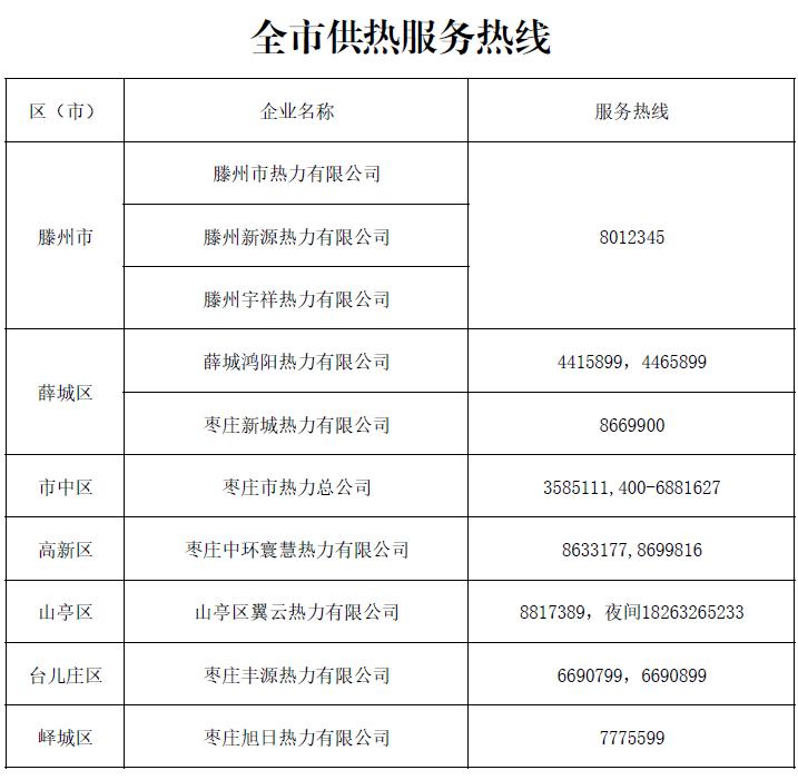 收藏!枣庄10家供热企业热线电话公布(表)