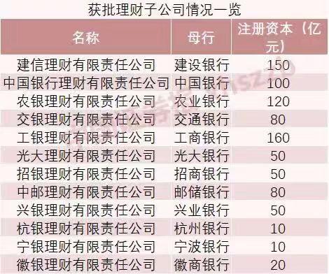 嘉实系高管戴京焦加盟光大理财 资管人才争夺战升级