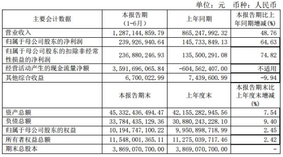 中原证券4起质押诉讼涉金额8亿 年内IPO上会吃鸭蛋