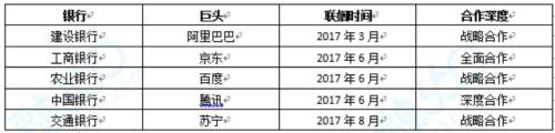 信用卡收入构成_51信用卡营收同比增50.5%CFO赵轲:收入更多元化