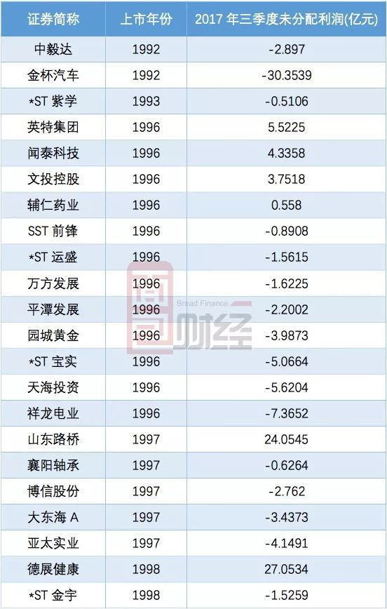 应该分红中国天楹未分配利润超过8亿 账上有钱货币资金超
