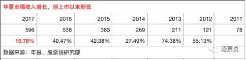 华夏幸福上市6年来 每年都保持在35%左右的增长