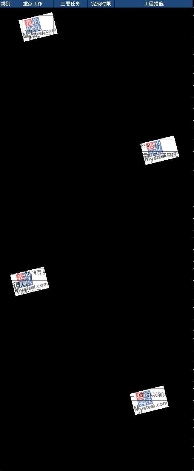 汾渭平原秋冬季大气治理方案:煤