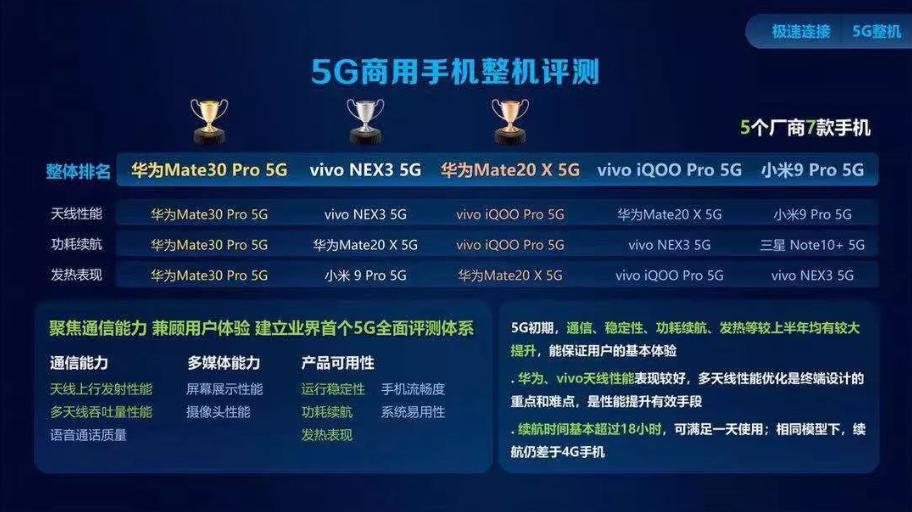 中国移动发布2019智能硬件质量报告第二期,华为制霸5G手机及5G芯片