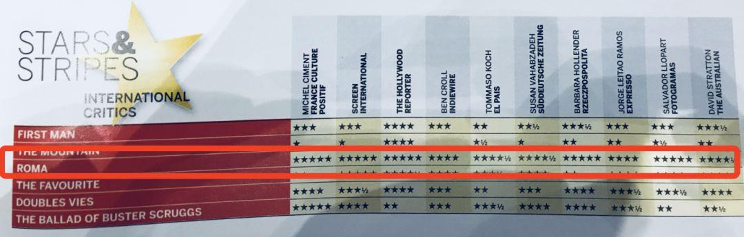 据说今天有一位影评人改了分数,《罗马》从4.5分改到了5分(消息来源微博@欧洲三大电影节)