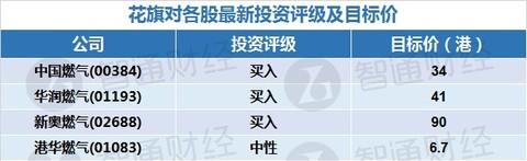 花旗:给予中国燃气及华润燃气等买入评级