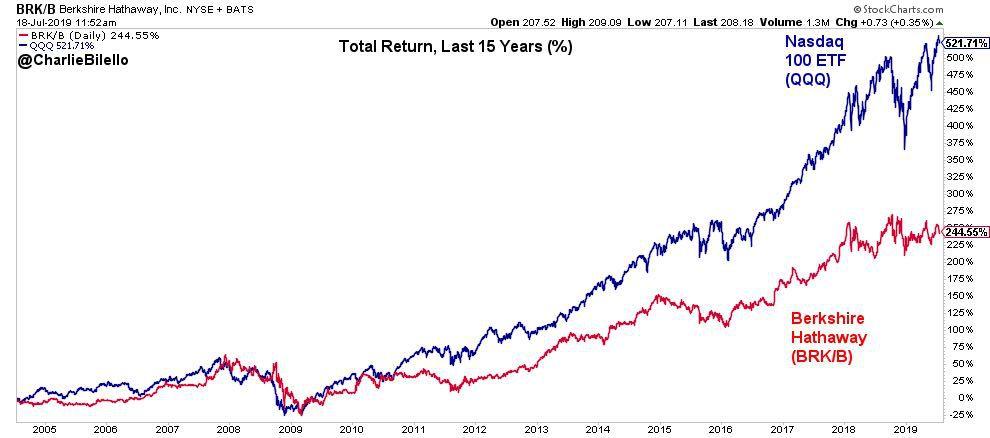 """巴菲特犯""""吮指之错""""?伯克希尔公司囤1220亿美元现金,遭几十年老股东指责!这一著名指标已超140%"""