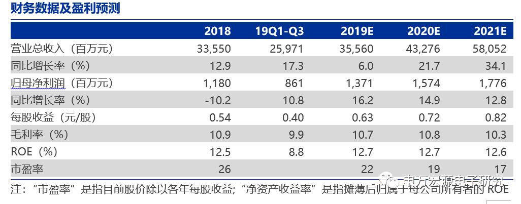 【环旭电子点评】Q3单季净利增长