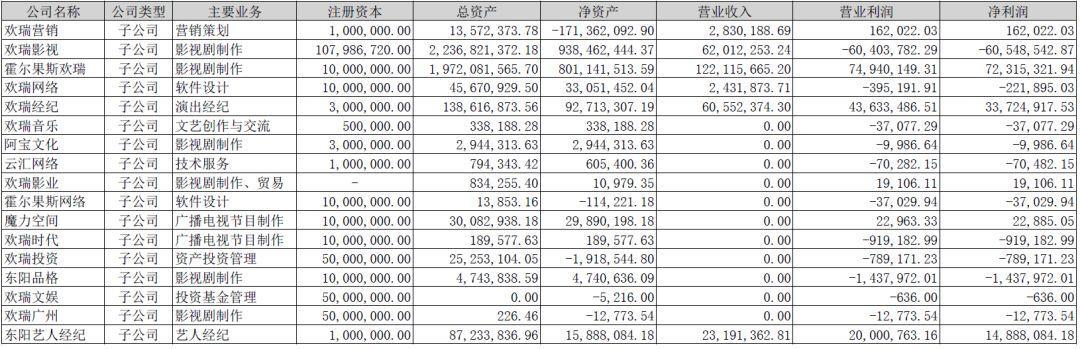 欢瑞世纪半年报:李易峰、杨紫经纪营收各超2000万