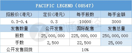 配售功效�PACIFIC LEGEND(08547)一…