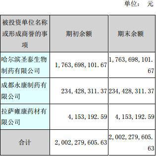通化金马20亿商誉5亿股质押 关联交易抽血15亿元现金