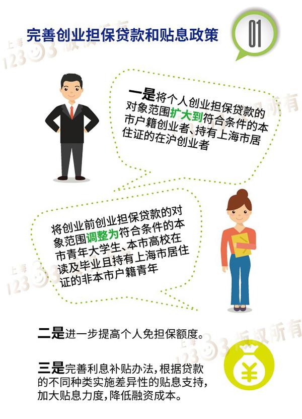 上海发布鼓励创业带动就业5年计划:创业贷款担