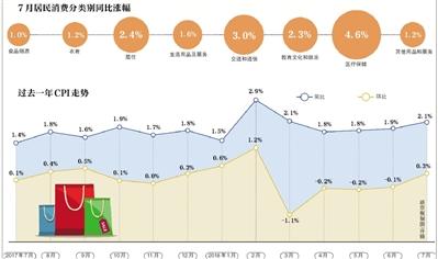 CPI时隔三个月重回2时代 暑假出行价格上涨是主因
