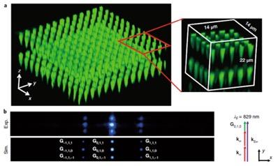 《自然光子学》报道中国科学技术大学飞秒激光加工三维非线性光子晶体研究进展