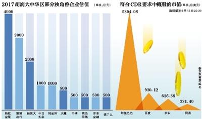 证监会:CDR试点企业审核严于一般IPO