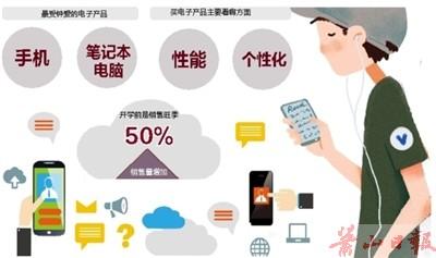 电子产品销售激增 准大学生成消费主力军图片