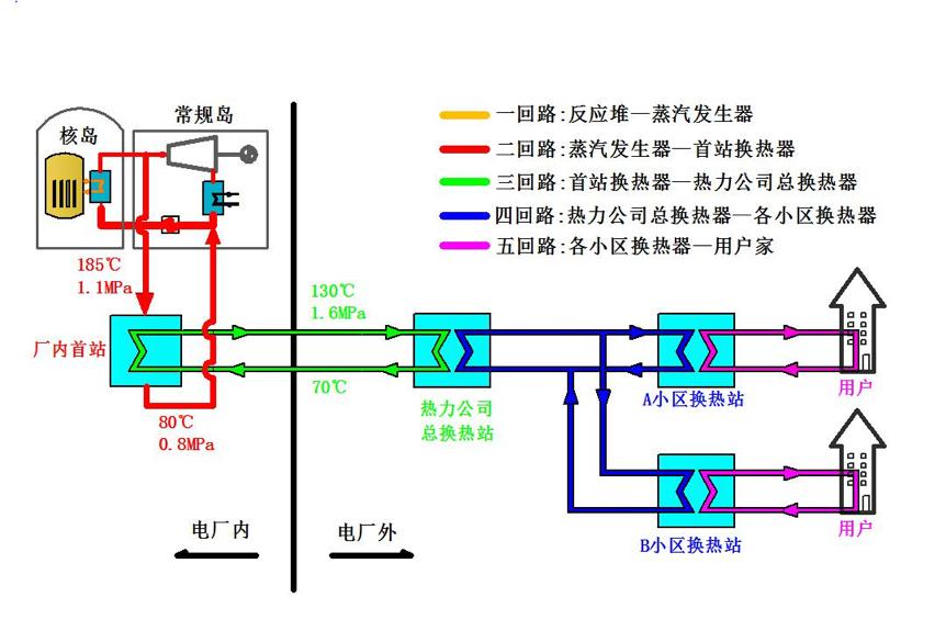 核能供热原理图。山东核电公司供图