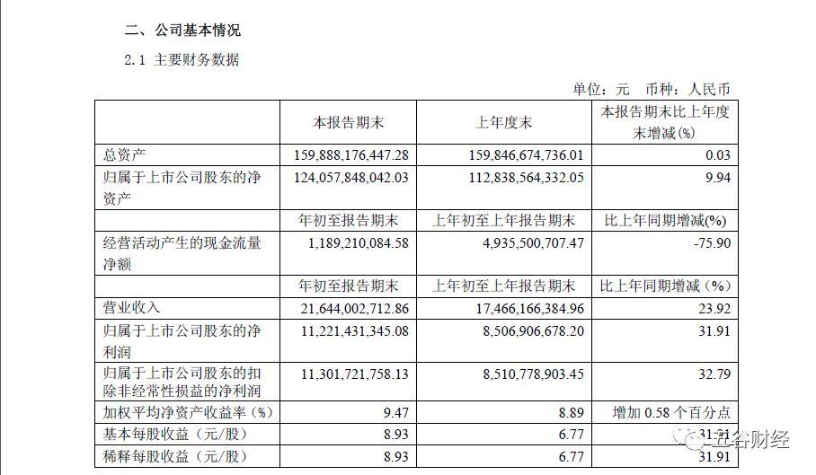 贵州茅台2019年1季度净利增长32% 经营现金流暴跌76%