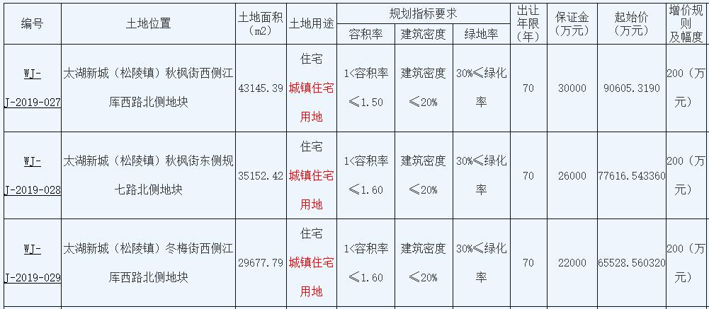 苏州3宗宅地揽金26.26亿元 绿地
