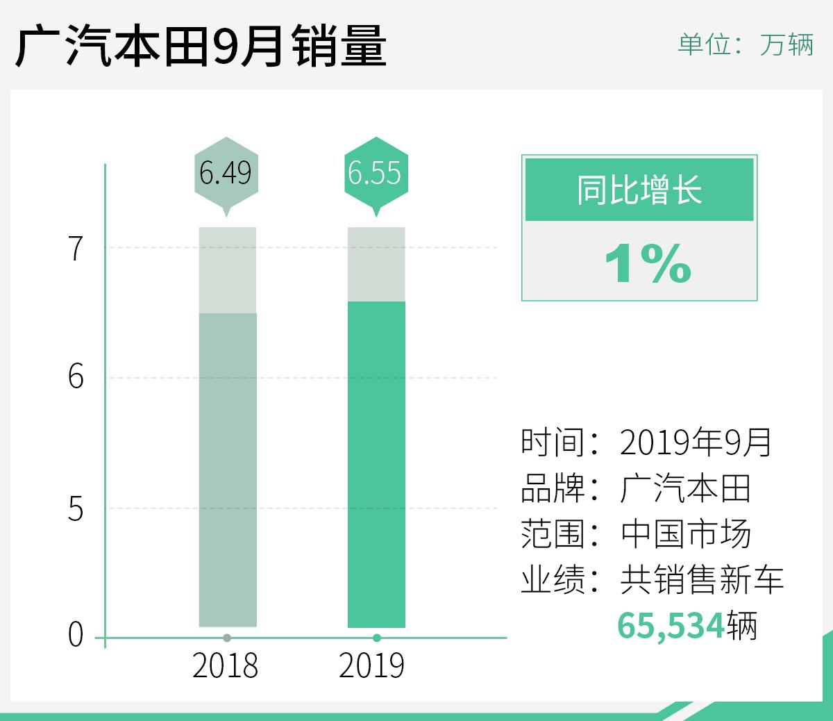 广汽本田1-9月销量超56万辆 皓影将11月下旬上市