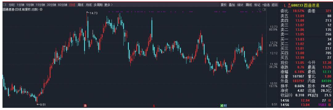 双11望给股市发红包:除了快递公