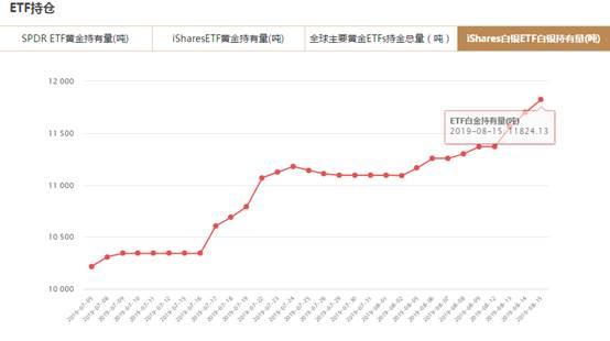 iShares白银ETF8月15日白银持有量与上一交易日增加123.69吨