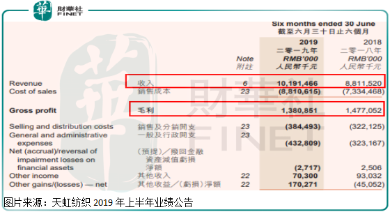 单一业务收入大增290%,也没能阻止天虹纺织净利润下滑?