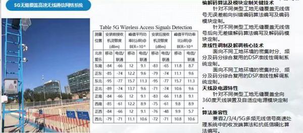 <strong>5G 智慧工地:荷福人工智能率先</strong>