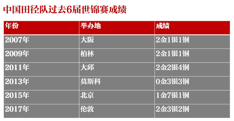 中国田径队世锦赛目标:奖牌超上届 不出兴奋剂