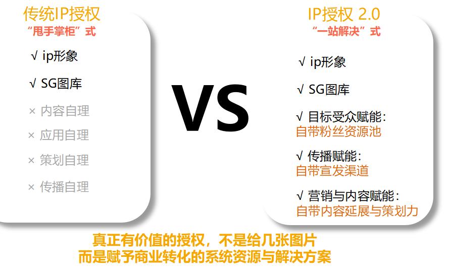 """在流量IP商业化的路上,如何避免IP""""金库""""变""""手雷"""""""