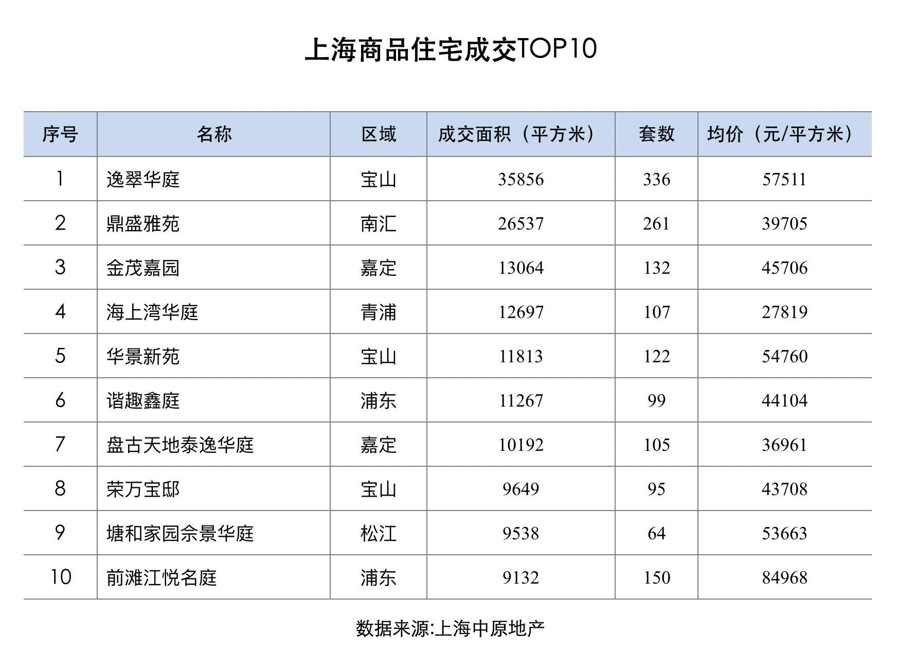 机构:11月上海新房成交回升 商品住宅成交面积增三成