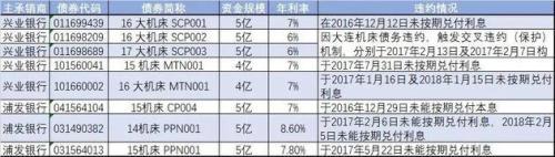 资料来源:上海清算所官网