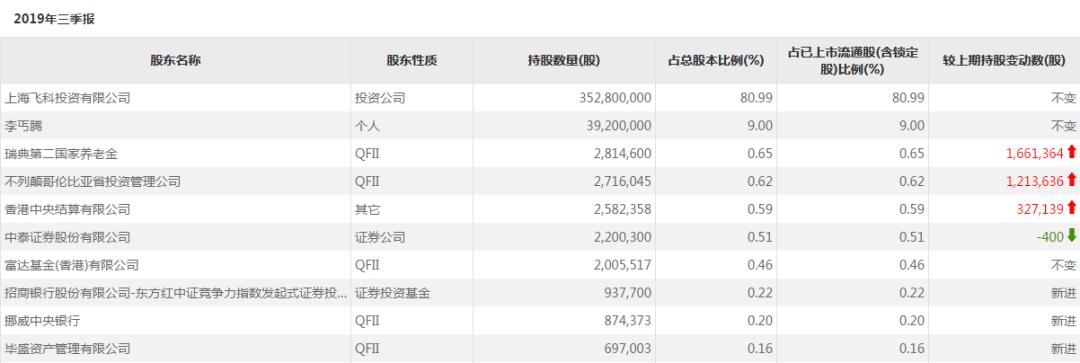 华人娱乐码_社保基金2018年持股全景图:买无锡银行 减持宁波银行