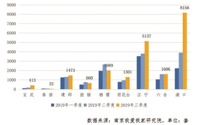 南京新房库存量3.8万套 去化需6个月