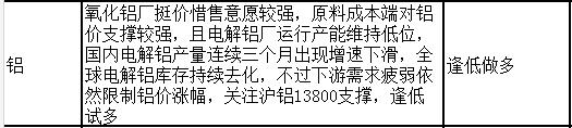 沪铝关注13800支撑