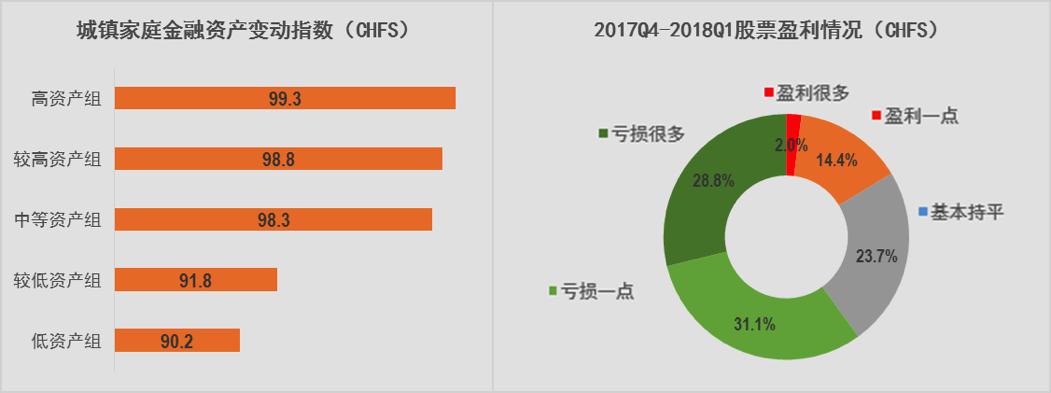 报告称城镇家庭金融资产缩水 一季度投资房比例超50%