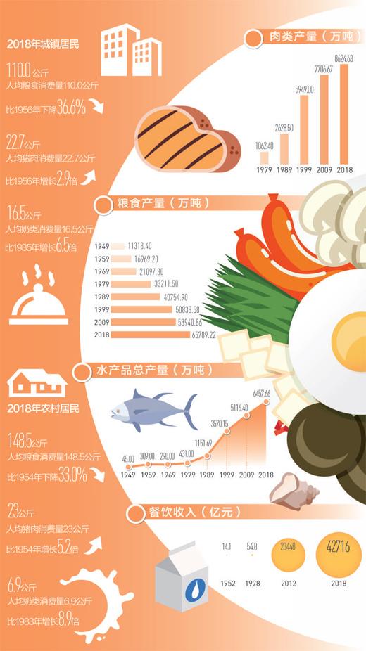 数据滥觞:国度统计局、中国饭馆协会   本版造图:张丹峰